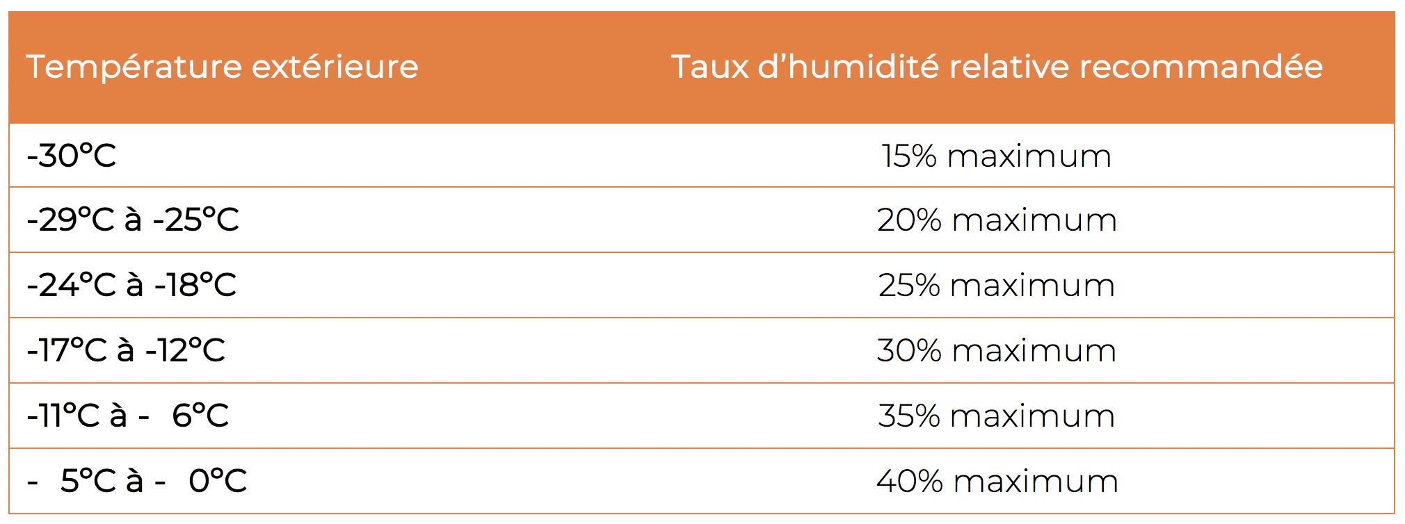Decembre 2018 Comprendre La Condensation En 3 Etapes Fenetres Lajeunesse